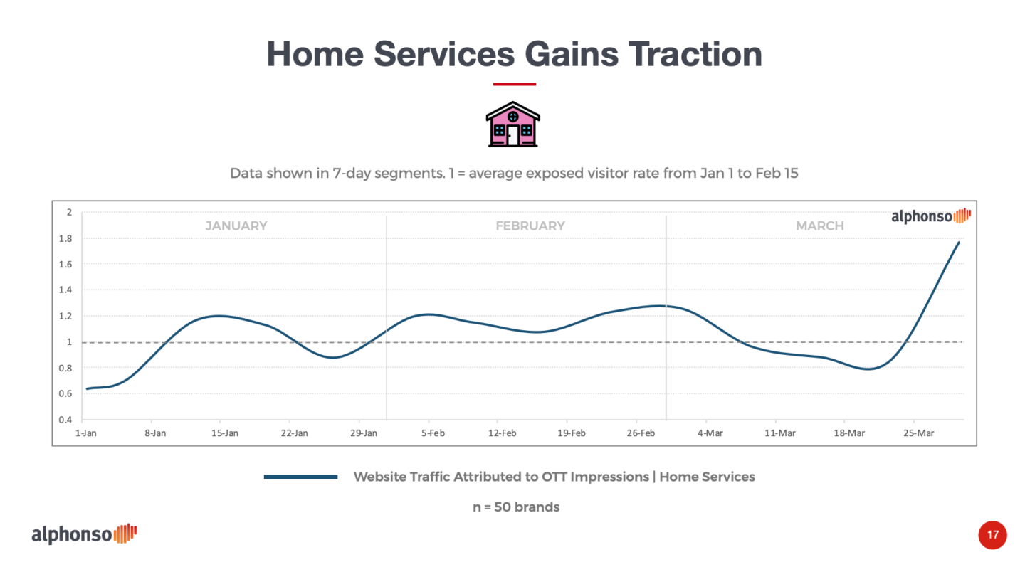 home service tv ratings